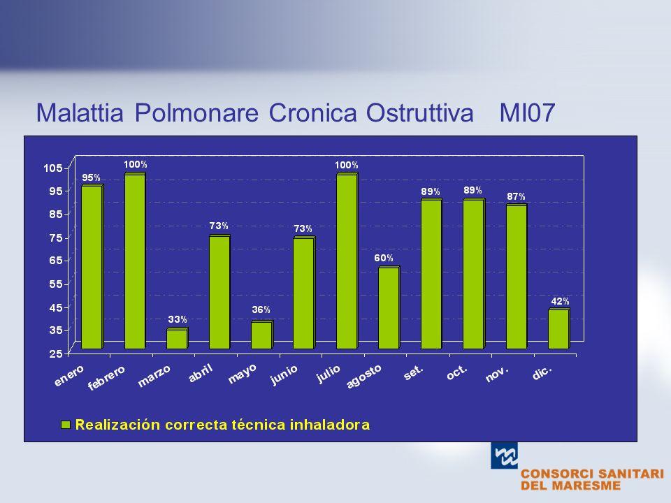 text Malattia Polmonare Cronica Ostruttiva MI07