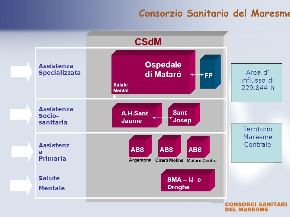 text CSdM Ospedale di Mataró ABS Cirera Molins ABS FP A.H.Sant Jaume Sant Josep Assistenza Specializzata Salute Mentale Assistenza Socio- sanitaria Ar