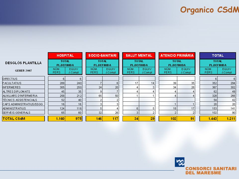 Organico CSdM