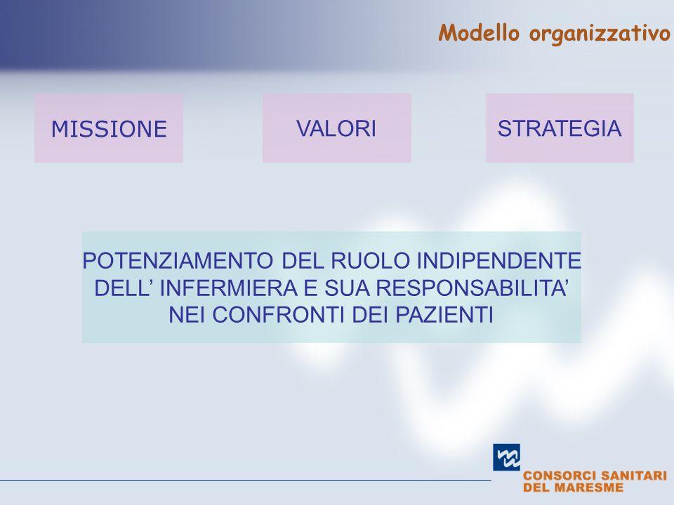 Modello organizzativo MISSIONE VALORISTRATEGIA POTENZIAMENTO DEL RUOLO INDIPENDENTE DELL INFERMIERA E SUA RESPONSABILITA NEI CONFRONTI DEI PAZIENTI