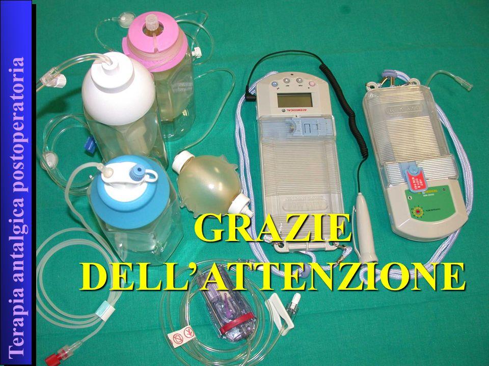 Terapia antalgica postoperatoria GRAZIE DELLATTENZIONE