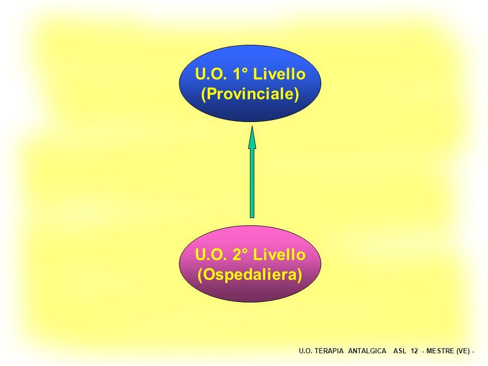 U.O. TERAPIA ANTALGICA ASL 12 - MESTRE (VE) - U.O. 1° Livello (Provinciale) U.O. 2° Livello (Ospedaliera)