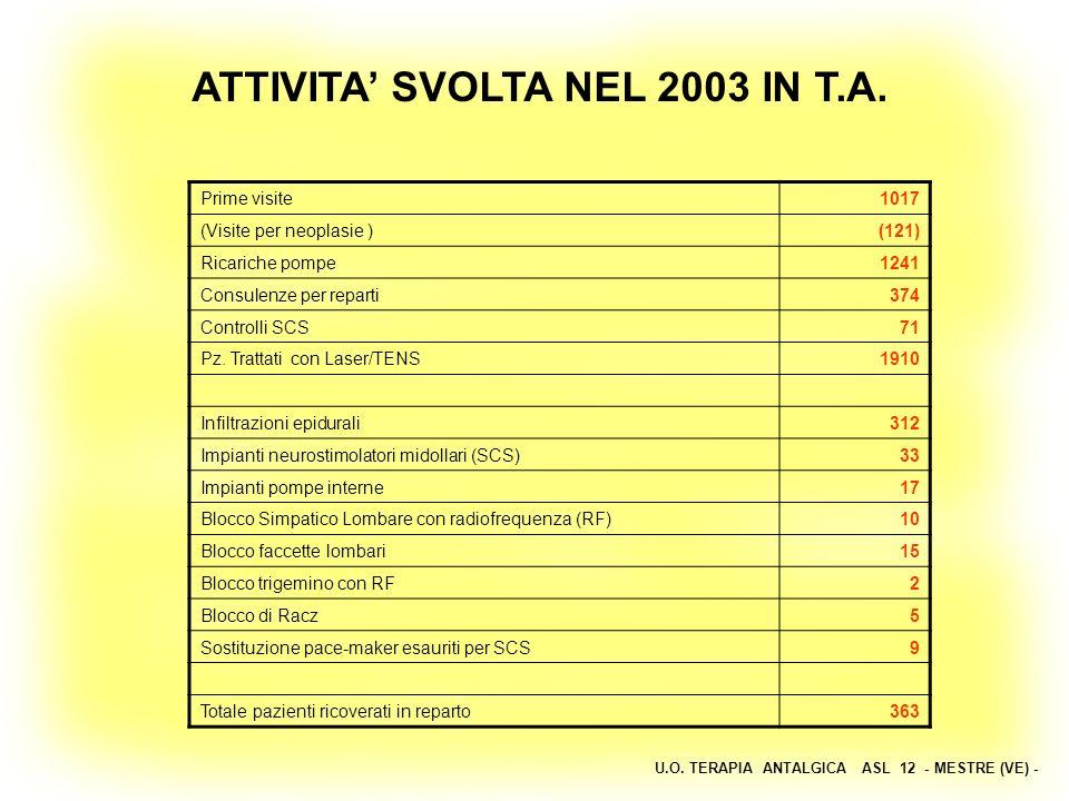 U.O. TERAPIA ANTALGICA ASL 12 - MESTRE (VE) - ATTIVITA SVOLTA NEL 2003 IN T.A. Prime visite1017 (Visite per neoplasie ) (121) Ricariche pompe1241 Cons
