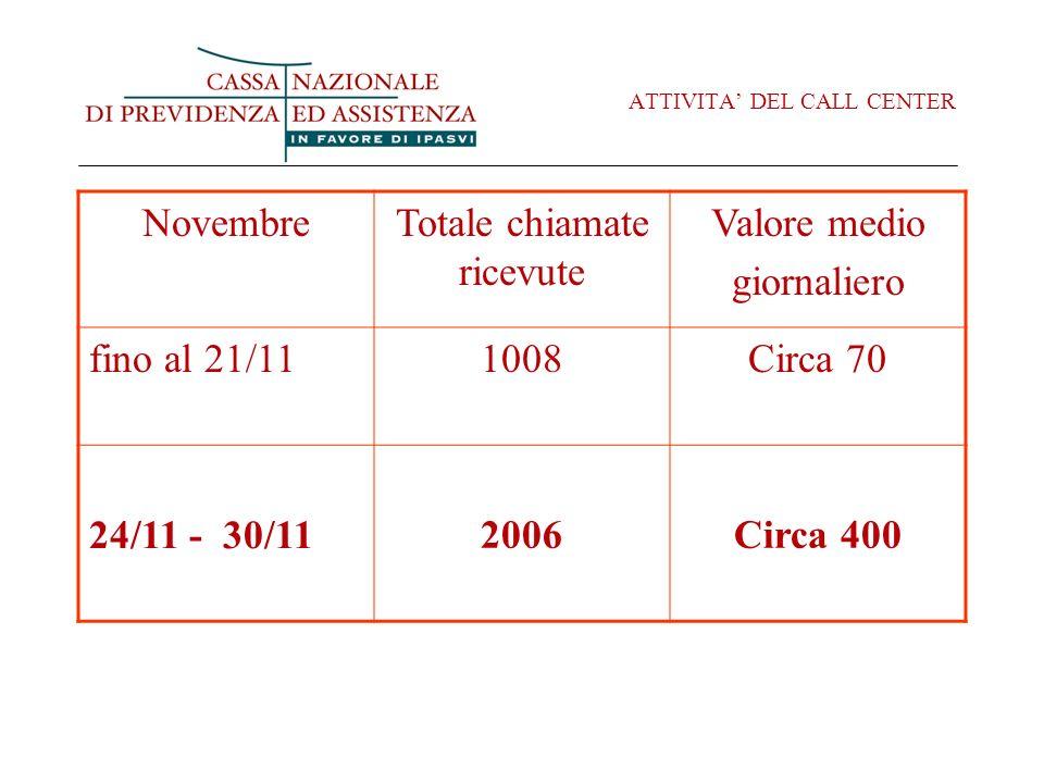 ATTIVITA DEL CALL CENTER NovembreTotale chiamate ricevute Valore medio giornaliero fino al 21/111008Circa 70 24/11 - 30/11 2006Circa 400