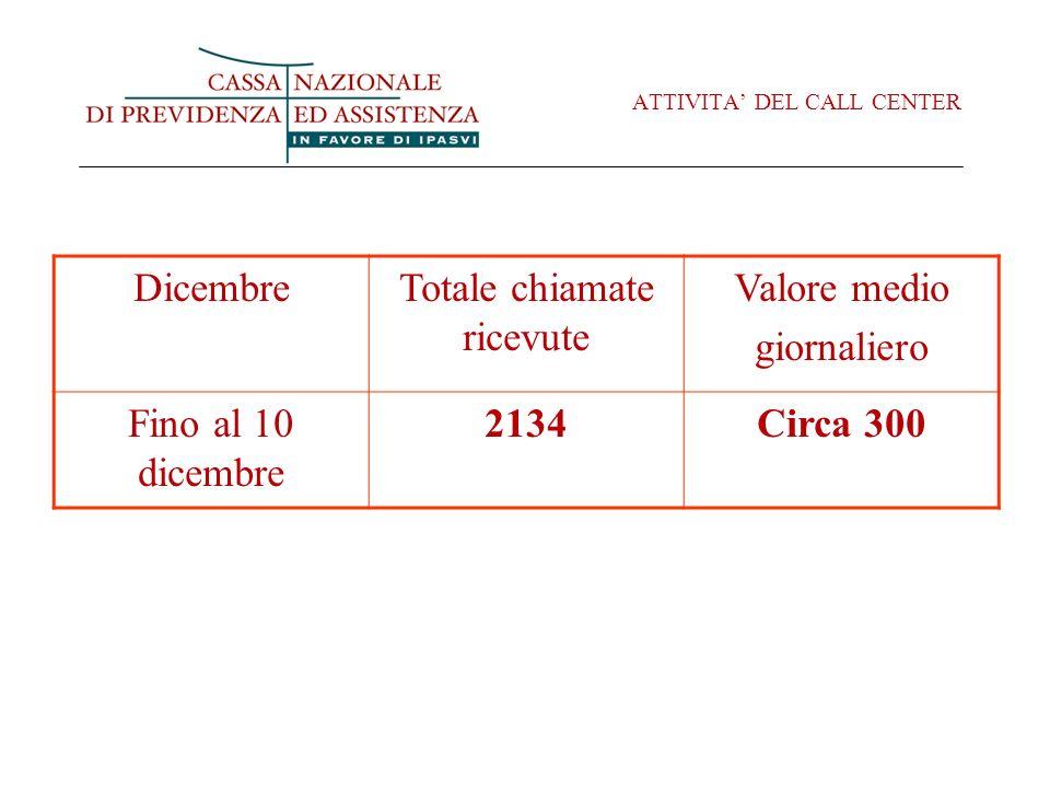 ATTIVITA DEL CALL CENTER DicembreTotale chiamate ricevute Valore medio giornaliero Fino al 10 dicembre 2134Circa 300