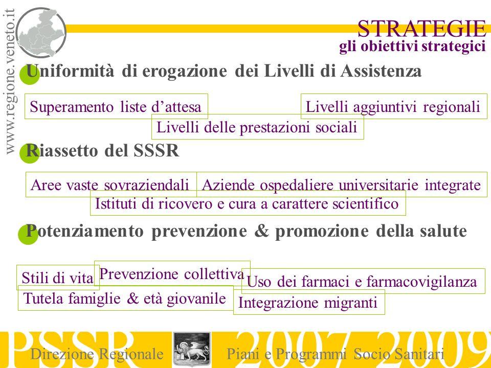 www.regione.veneto.it STRATEGIE PSSR 2007-2009 Direzione RegionalePiani e Programmi Socio Sanitari Uniformità di erogazione dei Livelli di Assistenza