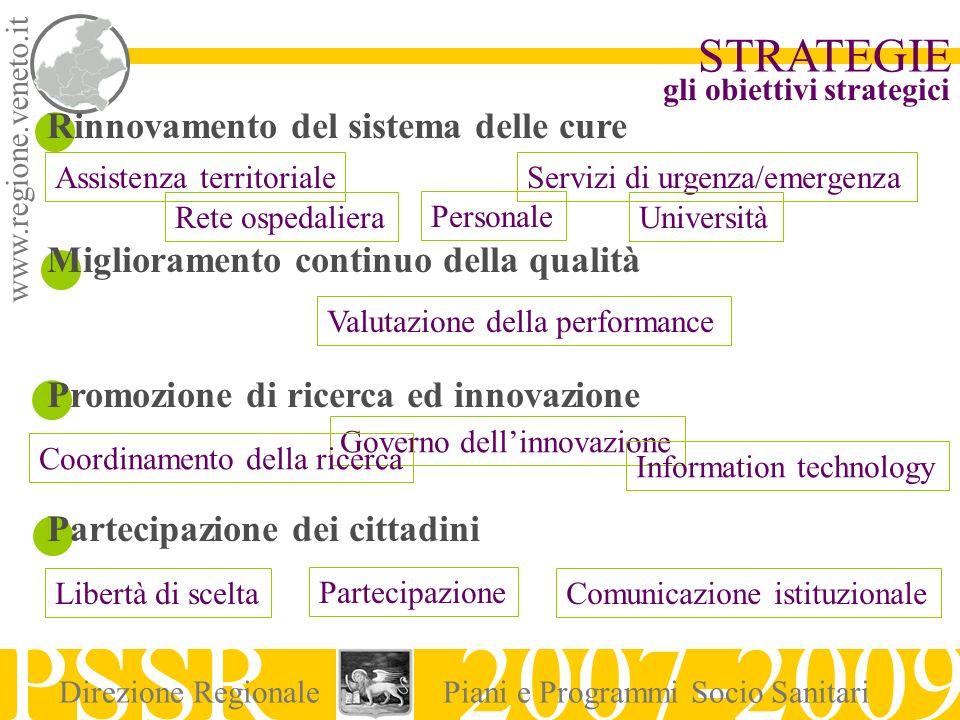 www.regione.veneto.it STRATEGIE PSSR 2007-2009 Direzione RegionalePiani e Programmi Socio Sanitari Rinnovamento del sistema delle cure Miglioramento c