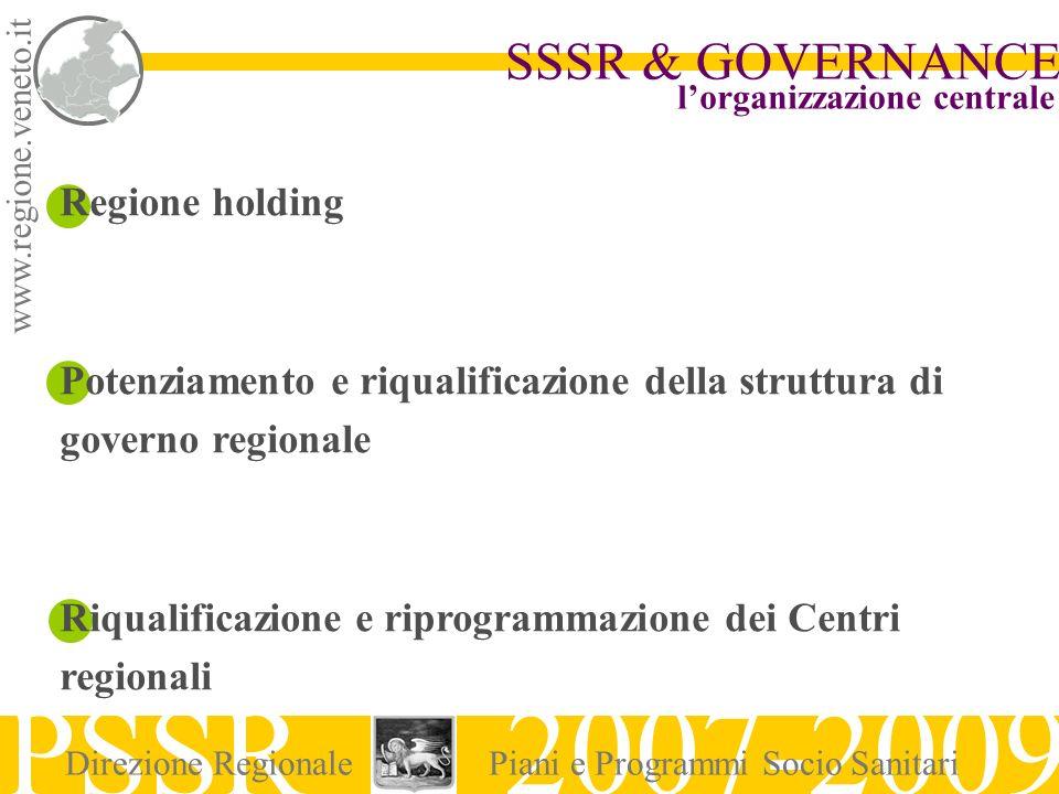 www.regione.veneto.it SSSR & GOVERNANCE PSSR 2007-2009 Direzione RegionalePiani e Programmi Socio Sanitari Regione holding Potenziamento e riqualifica