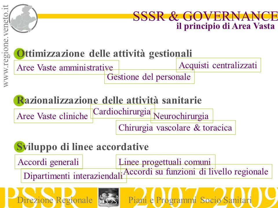 www.regione.veneto.it SSSR & GOVERNANCE PSSR 2007-2009 Direzione RegionalePiani e Programmi Socio Sanitari Ottimizzazione delle attività gestionali Ra