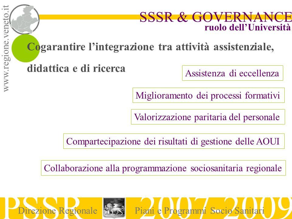 www.regione.veneto.it SSSR & GOVERNANCE PSSR 2007-2009 Direzione RegionalePiani e Programmi Socio Sanitari ruolo dellUniversità Cogarantire lintegrazi