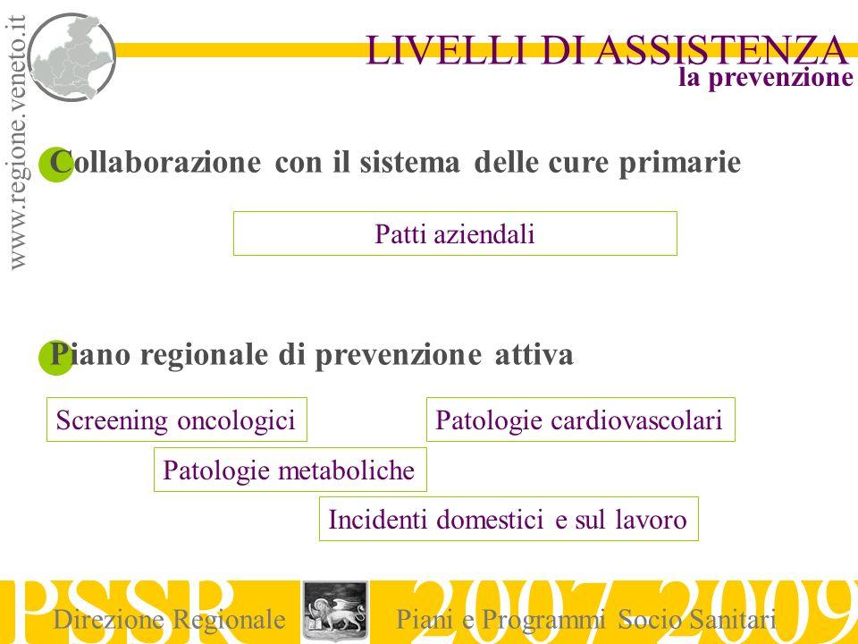 www.regione.veneto.it LIVELLI DI ASSISTENZA PSSR 2007-2009 Direzione RegionalePiani e Programmi Socio Sanitari Collaborazione con il sistema delle cur