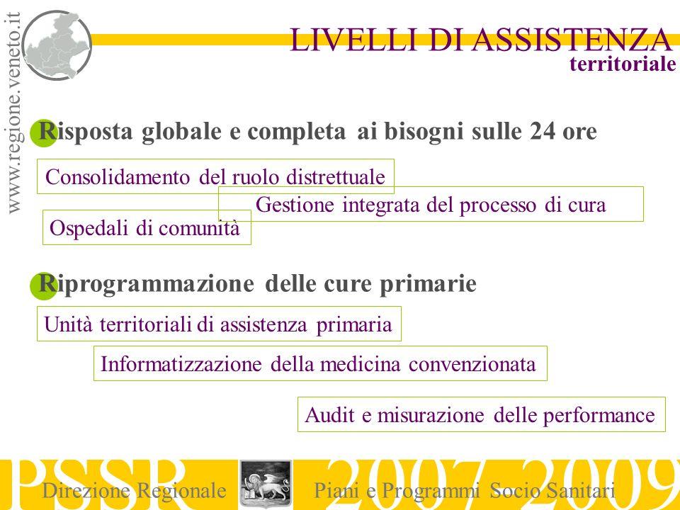 www.regione.veneto.it LIVELLI DI ASSISTENZA PSSR 2007-2009 Direzione RegionalePiani e Programmi Socio Sanitari Risposta globale e completa ai bisogni