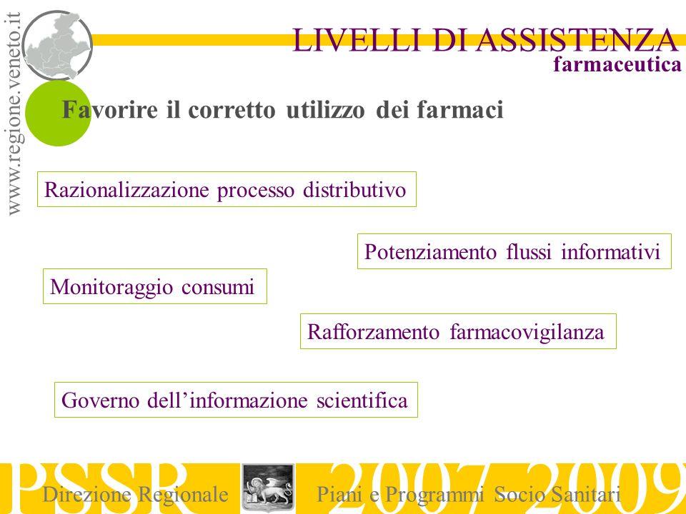 www.regione.veneto.it LIVELLI DI ASSISTENZA PSSR 2007-2009 Direzione RegionalePiani e Programmi Socio Sanitari farmaceutica Favorire il corretto utili