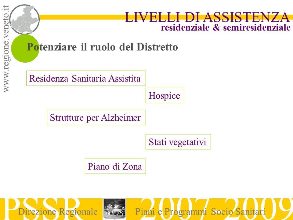 www.regione.veneto.it LIVELLI DI ASSISTENZA PSSR 2007-2009 Direzione RegionalePiani e Programmi Socio Sanitari residenziale & semiresidenziale Potenzi