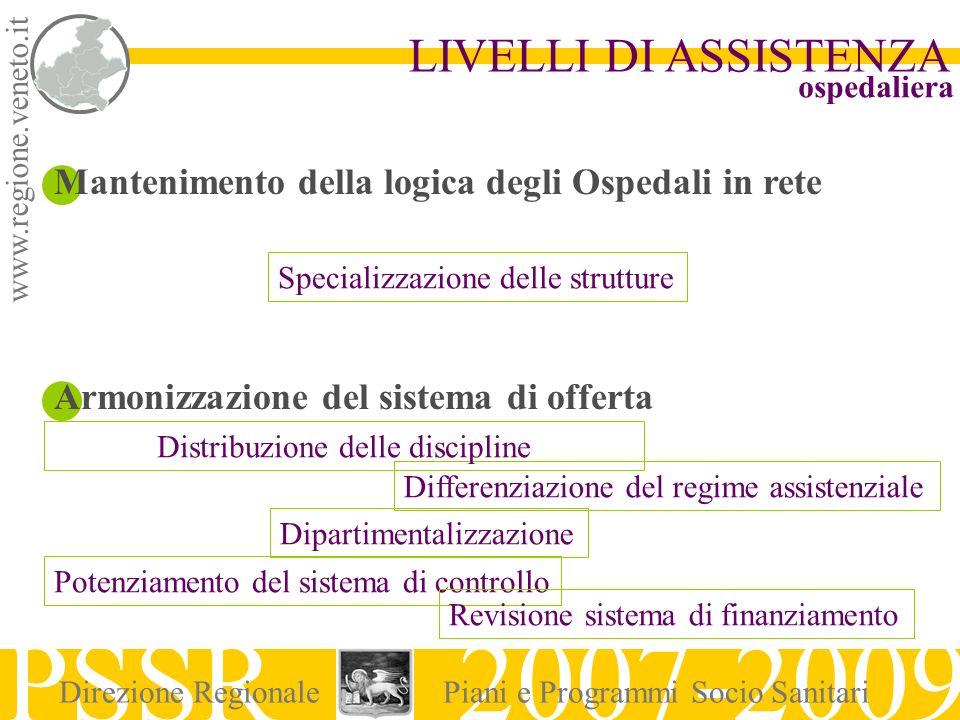 www.regione.veneto.it LIVELLI DI ASSISTENZA PSSR 2007-2009 Direzione RegionalePiani e Programmi Socio Sanitari Mantenimento della logica degli Ospedal