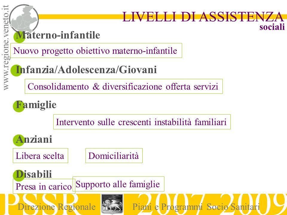 www.regione.veneto.it LIVELLI DI ASSISTENZA PSSR 2007-2009 Direzione RegionalePiani e Programmi Socio Sanitari Materno-infantile Infanzia/Adolescenza/