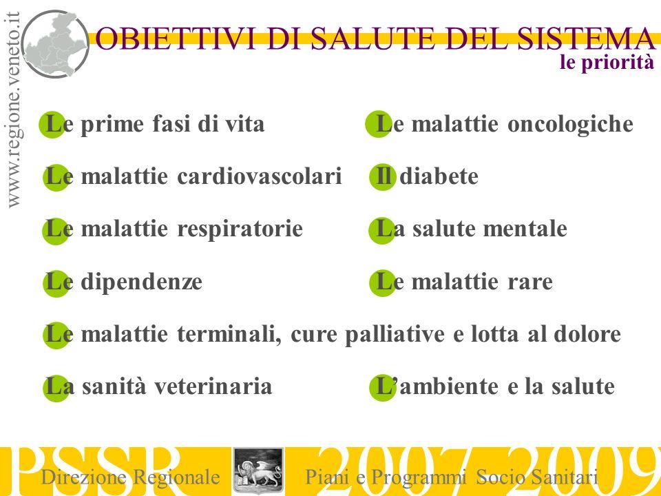 www.regione.veneto.it PSSR 2007-2009 Direzione RegionalePiani e Programmi Socio Sanitari Le prime fasi di vitaLe malattie oncologiche Le malattie card