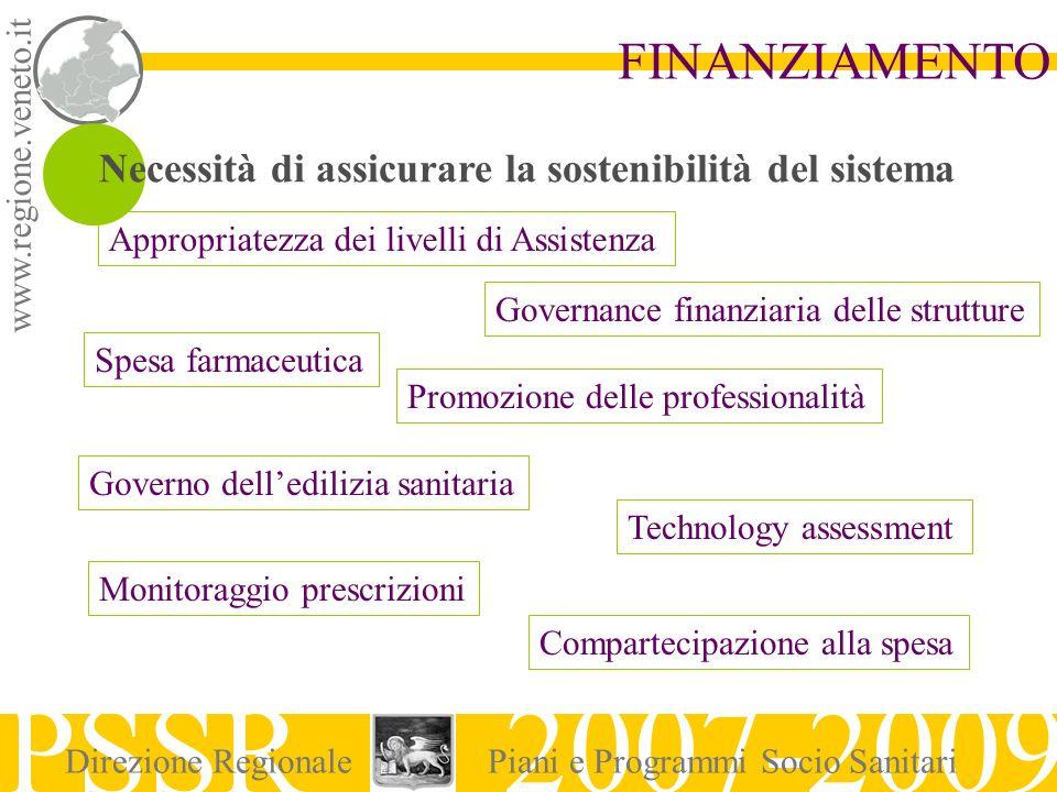 www.regione.veneto.it PSSR 2007-2009 Direzione RegionalePiani e Programmi Socio Sanitari FINANZIAMENTO Necessità di assicurare la sostenibilità del si