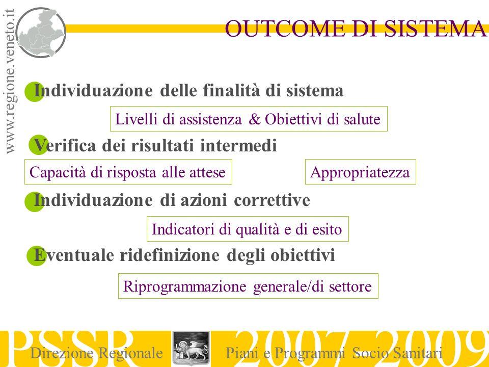 www.regione.veneto.it OUTCOME DI SISTEMA PSSR 2007-2009 Direzione RegionalePiani e Programmi Socio Sanitari Individuazione delle finalità di sistema V