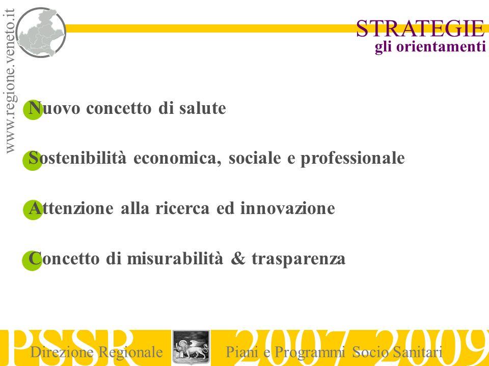 www.regione.veneto.it STRATEGIE PSSR 2007-2009 Direzione RegionalePiani e Programmi Socio Sanitari gli orientamenti Nuovo concetto di salute Sostenibi