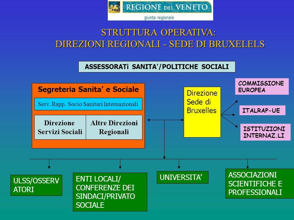 STRUTTURA OPERATIVA: DIREZIONI REGIONALI - SEDE DI BRUXELELS Segreteria Sanita e Sociale ASSESSORATi SANITA/POLITICHE SOCIALI Direzione Sede di Bruxelles ENTI LOCALI/ CONFERENZE DEI SINDACI/PRIVATO SOCIALE UNIVERSITA ASSOCIAZIONI SCIENTIFICHE E PROFESSIONALI COMMISSIONE EUROPEA ITALRAP-UE ISTITUZIONI INTERNAZ.LI Direzione Servizi Sociali Altre Direzioni Regionali Serv.