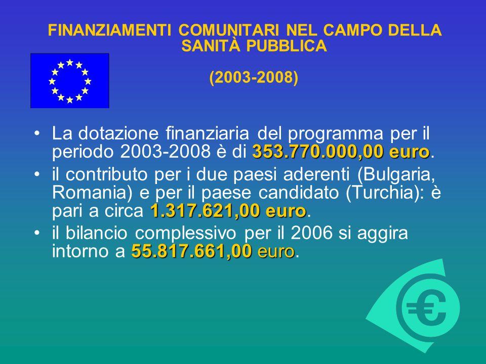 FINANZIAMENTI COMUNITARI NEL CAMPO DELLA SANITÀ PUBBLICA (2003-2008) 353.770.000,00 euroLa dotazione finanziaria del programma per il periodo 2003-2008 è di 353.770.000,00 euro.