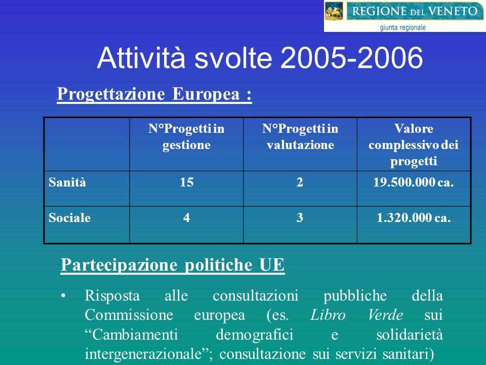 Attività svolte 2005-2006 Progettazione Europea : Partecipazione politiche UE Risposta alle consultazioni pubbliche della Commissione europea (es.