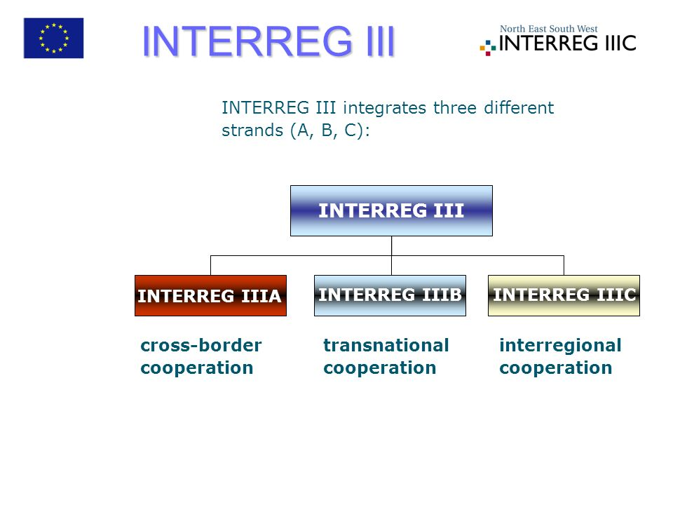 INTERREG III integrates three different strands (A, B, C): INTERREG III cross-border cooperation transnational cooperation interregional cooperation INTERREG IIIA INTERREG IIICINTERREG IIIB INTERREG III