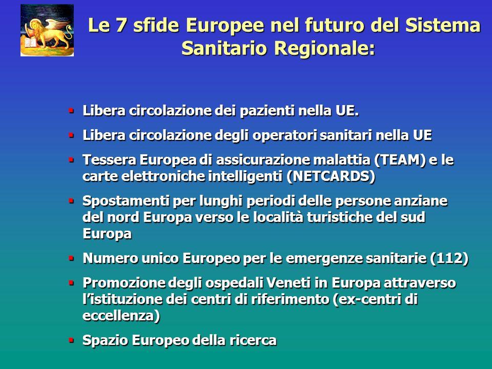 Lobiettivo principale Lobiettivo principale della strategia Regionale …portare la Sanità e i Servizi Sociali del Veneto in Europa: come ?