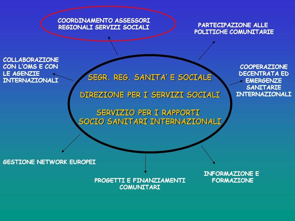 Quali lezioni abbiamo appreso dalla strategia messa in atto dalla Regione Veneto per la progettazione europea nel Settore Sanitario ?