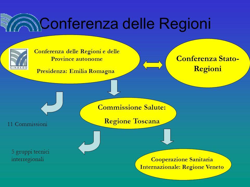 Conferenza delle Regioni Conferenza delle Regioni e delle Province autonome Conferenza Stato- Regioni Presidenza: Emilia Romagna Commissione Salute: Regione Toscana 11 Commissioni 5 gruppi tecnici interregionali Cooperazione Sanitaria Internazionale: Regione Veneto