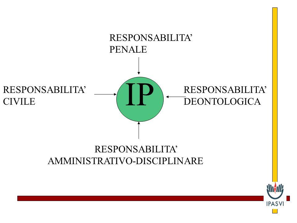 IP RESPONSABILITA PENALE RESPONSABILITA DEONTOLOGICA RESPONSABILITA AMMINISTRATIVO-DISCIPLINARE RESPONSABILITA CIVILE