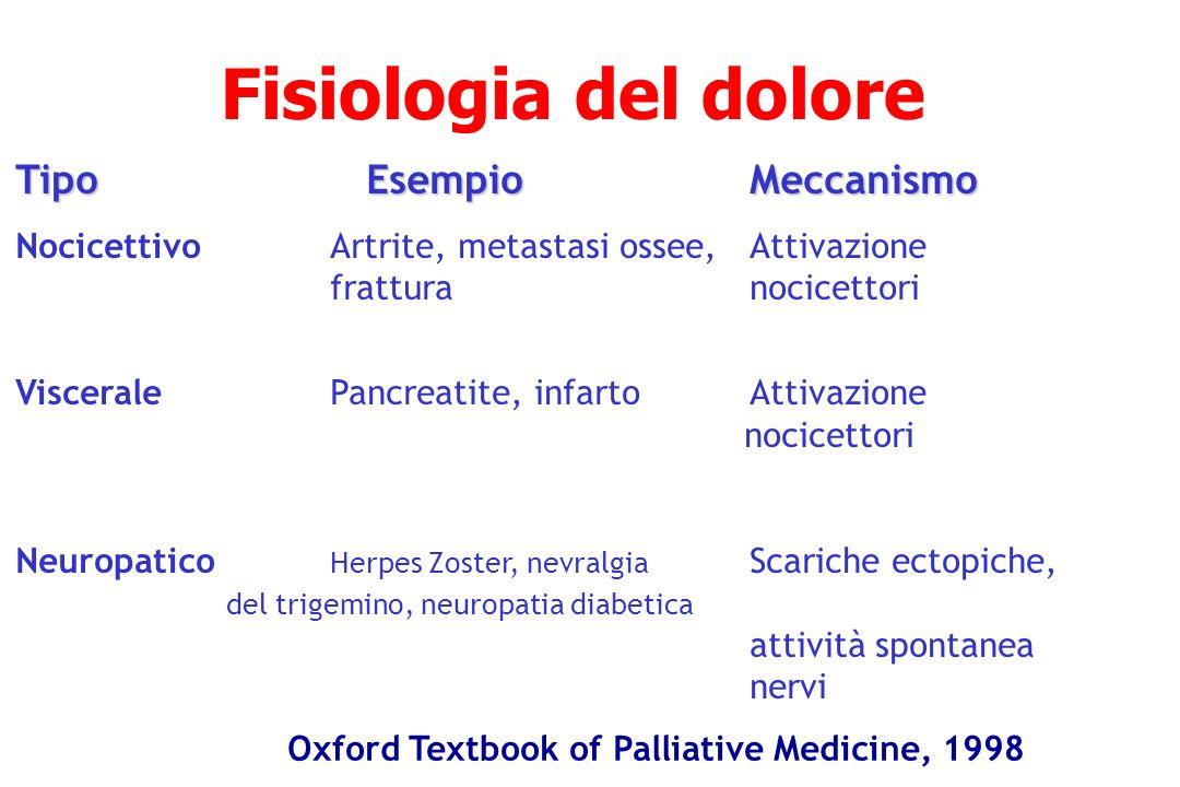 Fisiologia del dolore Tipo EsempioMeccanismo NocicettivoArtrite, metastasi ossee,Attivazione frattura nocicettori VisceralePancreatite, infartoAttivaz