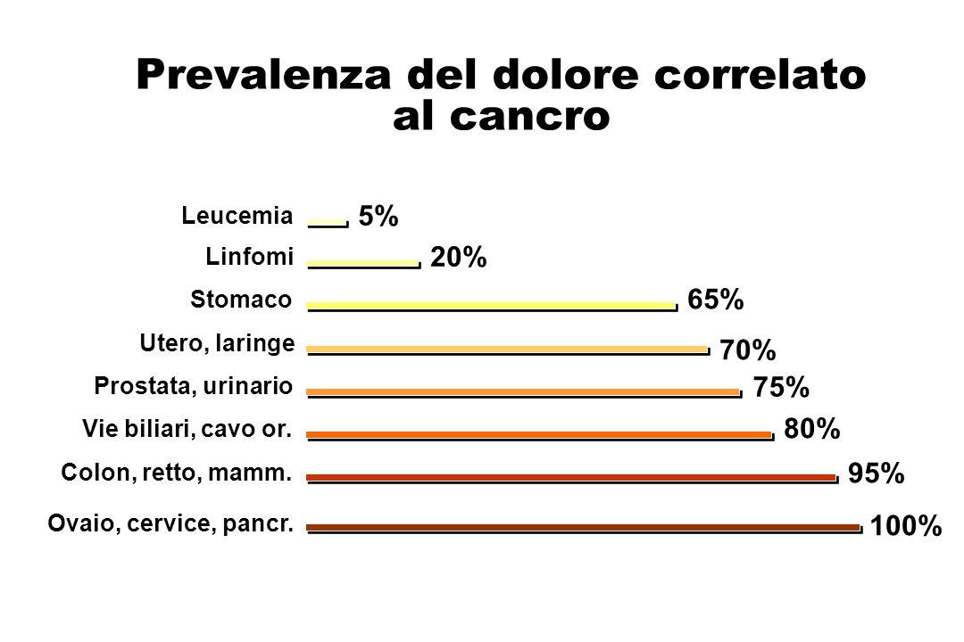 Prevalenza del dolore correlato al cancro 5% Leucemia 20% Linfomi 65% Stomaco 70% Utero, laringe 75% Prostata, urinario 80% Vie biliari, cavo or. 95%