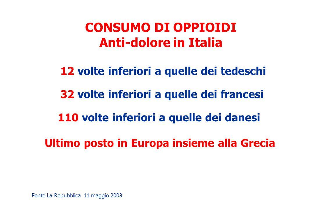 CONSUMO DI OPPIOIDI Anti-dolore in Italia 12 volte inferiori a quelle dei tedeschi 32 volte inferiori a quelle dei francesi 110 volte inferiori a quel