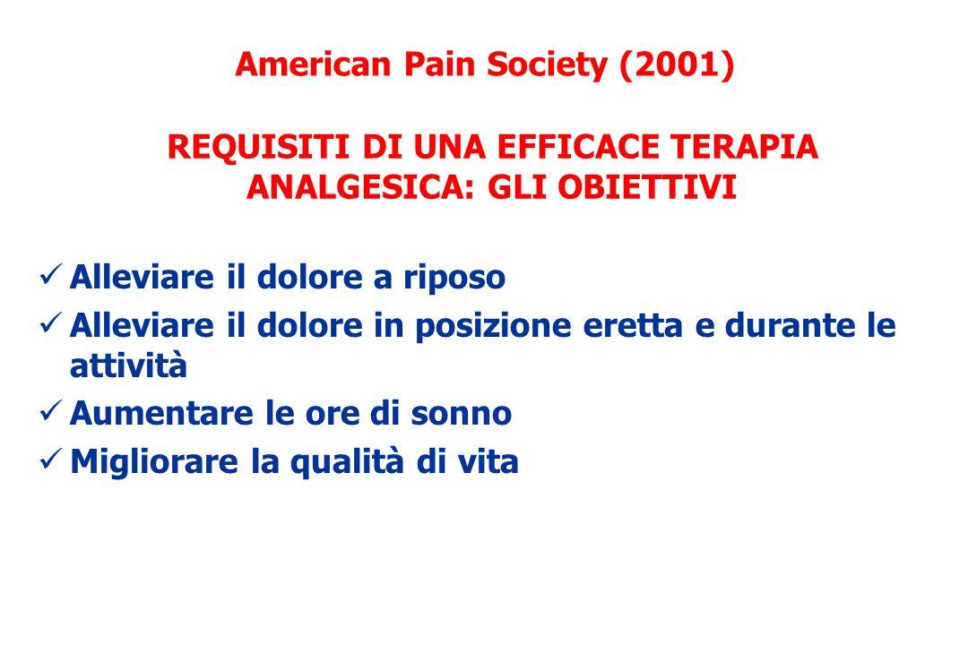 Nocicettivo Neuropatico Misto Incident Non incident Breakthrough pain 2] CARATTERE DEL DOLORE 3] DISTRIBUZIONE DEL DOLORE 4] CARATTERISTICHE DEL PAZIENTE American Pain Society (2001) REQUISITI DI UNA EFFICACE TERAPIA ANALGESICA: LA VALUTAZIONE 1] TIPO DI DOLORE