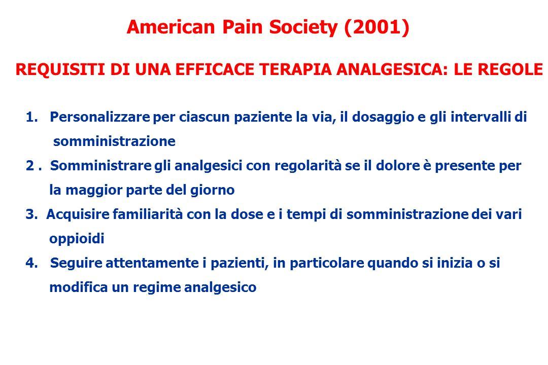 Entità del dolore da cancro 20% lieve 50% moderato 30% severo