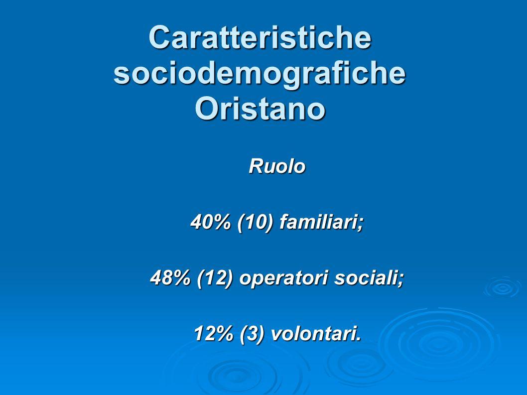 Caratteristiche sociodemografiche Oristano Ruolo 40% (10) familiari; 48% (12) operatori sociali; 12% (3) volontari.