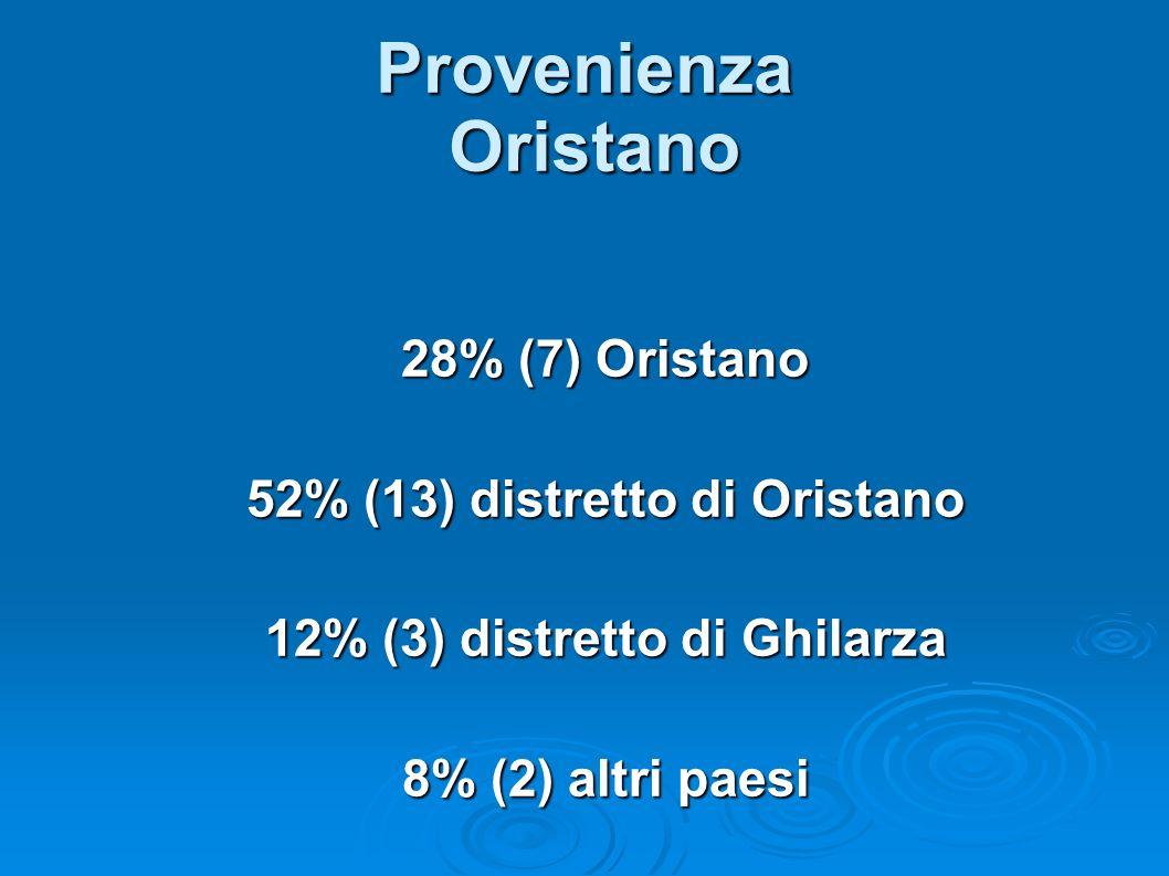 Provenienza Oristano 28% (7) Oristano 52% (13) distretto di Oristano 12% (3) distretto di Ghilarza 8% (2) altri paesi