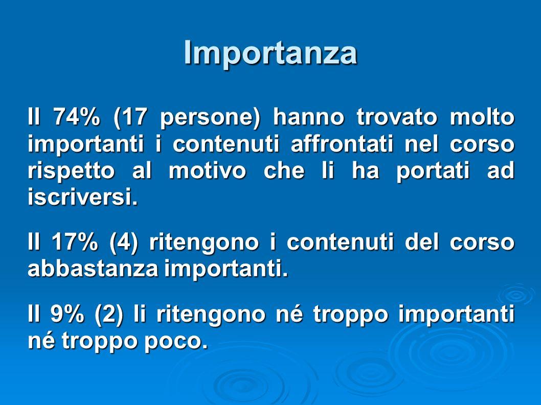 Importanza Il 74% (17 persone) hanno trovato molto importanti i contenuti affrontati nel corso rispetto al motivo che li ha portati ad iscriversi. Il