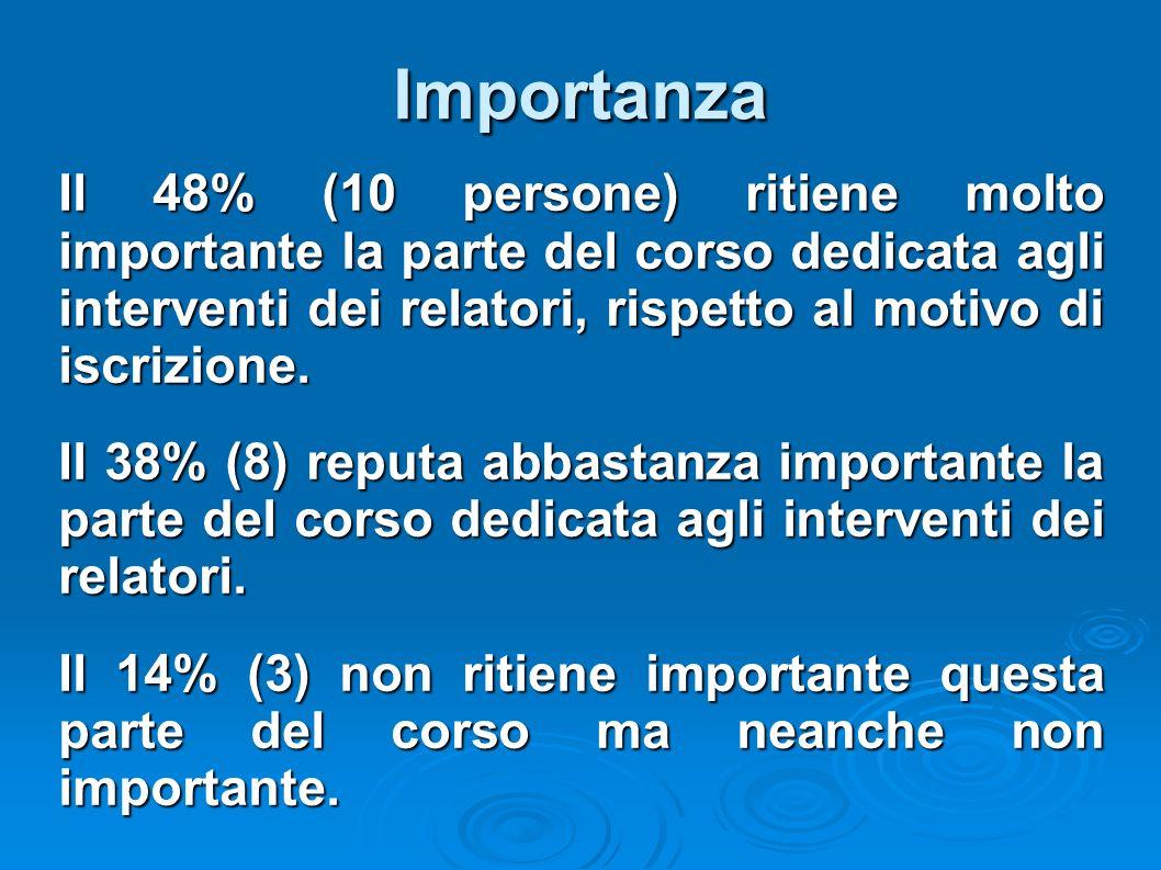 Importanza Il 48% (10 persone) ritiene molto importante la parte del corso dedicata agli interventi dei relatori, rispetto al motivo di iscrizione. Il