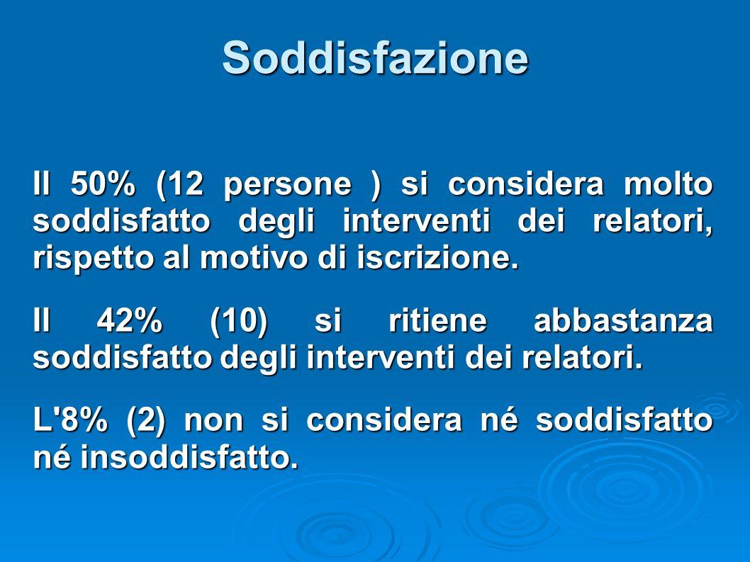 Soddisfazione Il 50% (12 persone ) si considera molto soddisfatto degli interventi dei relatori, rispetto al motivo di iscrizione. Il 42% (10) si riti