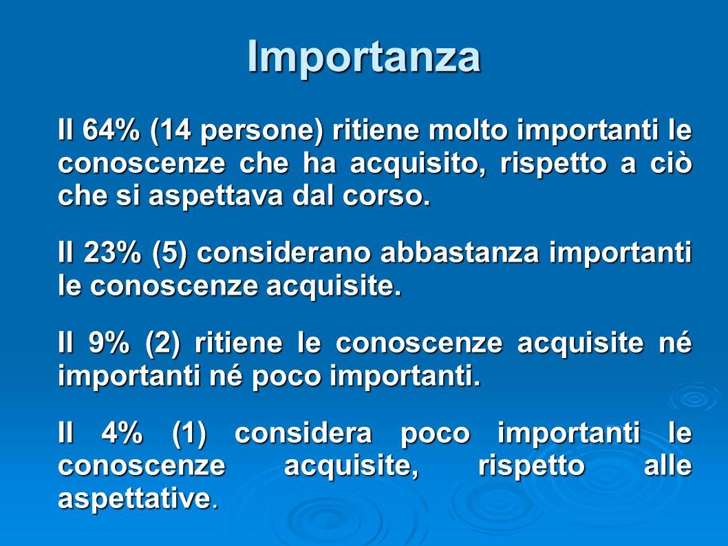 Importanza Il 64% (14 persone) ritiene molto importanti le conoscenze che ha acquisito, rispetto a ciò che si aspettava dal corso. Il 23% (5) consider