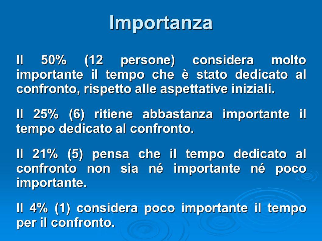 Importanza Il 50% (12 persone) considera molto importante il tempo che è stato dedicato al confronto, rispetto alle aspettative iniziali. Il 25% (6) r