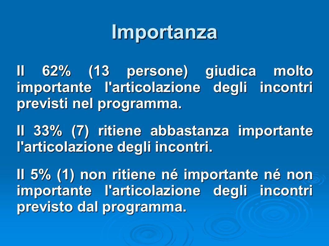 Importanza Il 62% (13 persone) giudica molto importante l'articolazione degli incontri previsti nel programma. Il 33% (7) ritiene abbastanza important