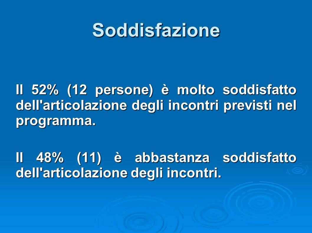 Soddisfazione Il 52% (12 persone) è molto soddisfatto dell articolazione degli incontri previsti nel programma.