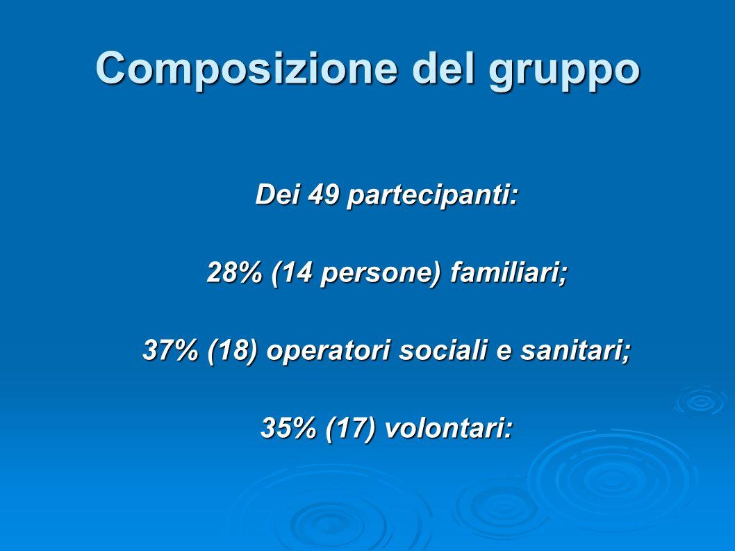 Importanza Il 50% (12 persone) considera molto importante il tempo che è stato dedicato al confronto, rispetto alle aspettative iniziali.