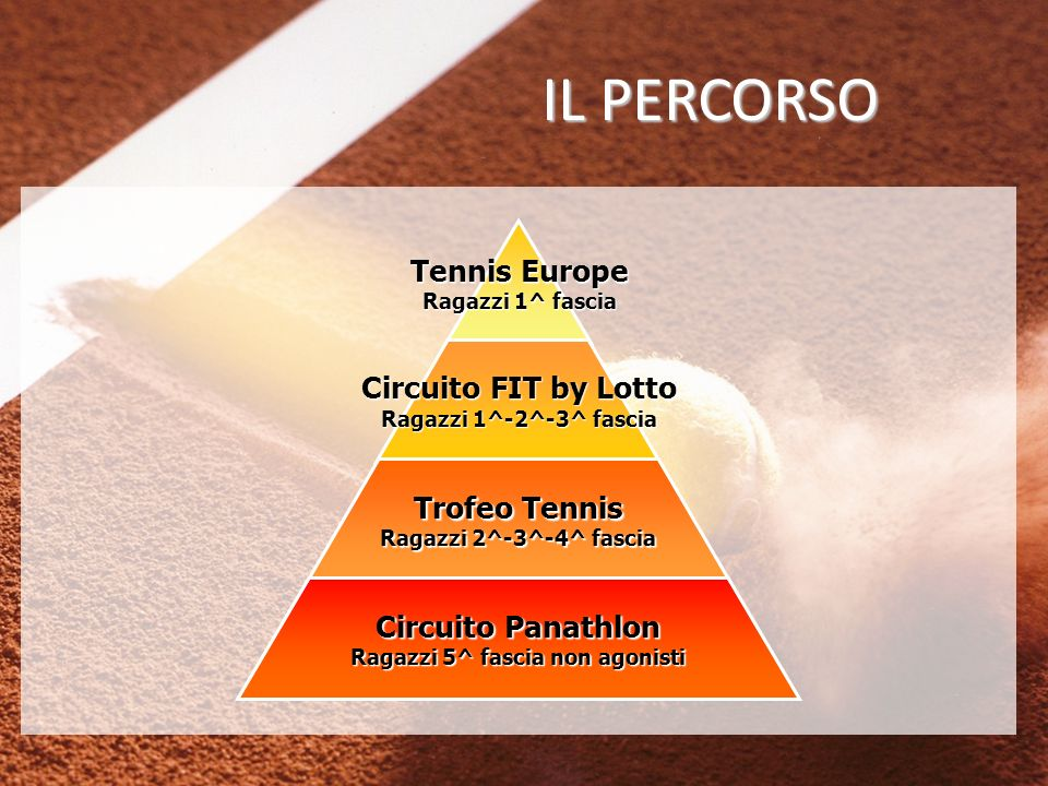 IL PERCORSO Tennis Europe Ragazzi 1^ fascia Circuito FIT by Lotto Ragazzi 1^-2^-3^ fascia Trofeo Tennis Ragazzi 2^-3^-4^ fascia Circuito Panathlon Ragazzi 5^ fascia non agonisti