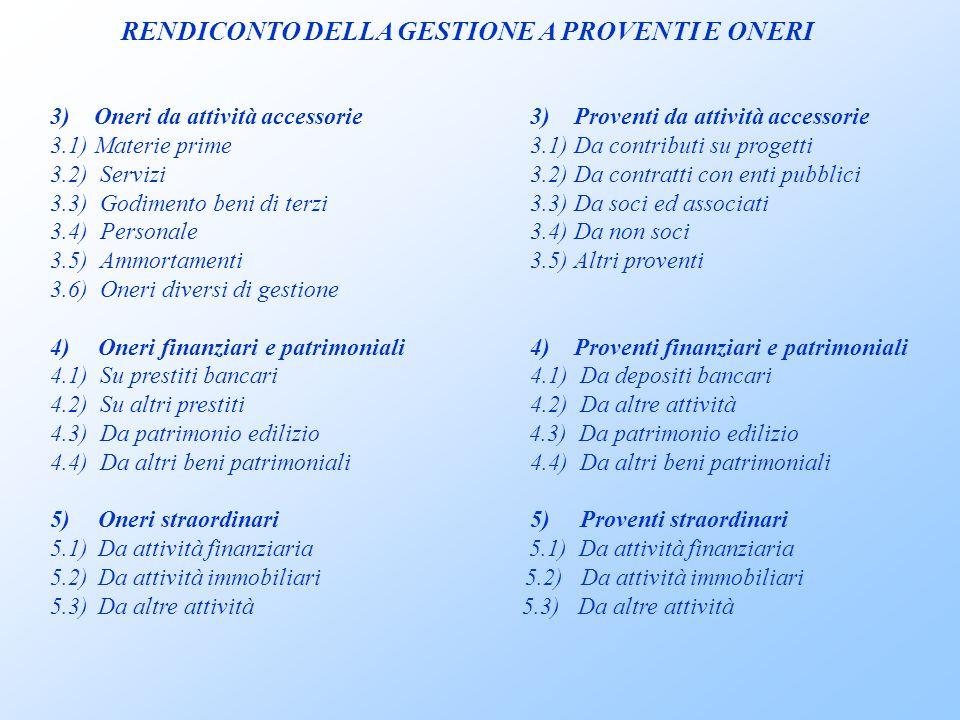 3) Oneri da attività accessorie3) Proventi da attività accessorie 3.1) Materie prime3.1) Da contributi su progetti 3.2) Servizi3.2) Da contratti con enti pubblici 3.3) Godimento beni di terzi3.3) Da soci ed associati 3.4) Personale3.4) Da non soci 3.5) Ammortamenti3.5) Altri proventi 3.6) Oneri diversi di gestione 4)Oneri finanziari e patrimoniali4) Proventi finanziari e patrimoniali 4.1) Su prestiti bancari4.1) Da depositi bancari 4.2) Su altri prestiti4.2) Da altre attività 4.3) Da patrimonio edilizio 4.4) Da altri beni patrimoniali 5)Oneri straordinari5) Proventi straordinari 5.1)Da attività finanziaria 5.1) Da attività finanziaria 5.2)Da attività immobiliari 5.2) Da attività immobiliari 5.3)Da altre attività 5.3) Da altre attività RENDICONTO DELLA GESTIONE A PROVENTI E ONERI