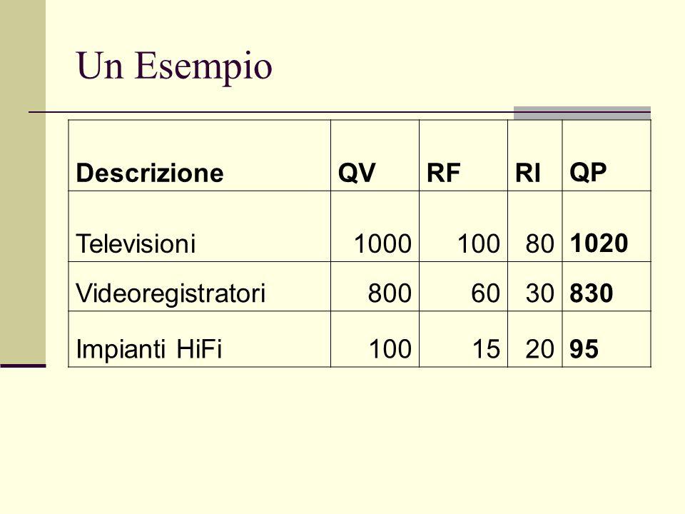 Un Esempio DescrizioneQVRFRIQP Televisioni1000100801020 Videoregistratori8006030830 Impianti HiFi100152095